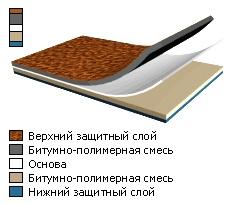 Наплавляемые битумные рулонные материалы (ТехноНИКОЛЬ, Выборг)